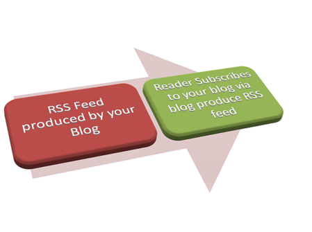 rss feed diagram