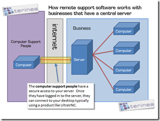 how remote support software works with businesses that have a central server
