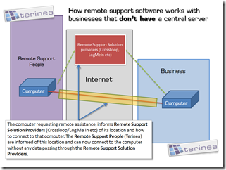 how remote support software works with businesses that don't have a central server